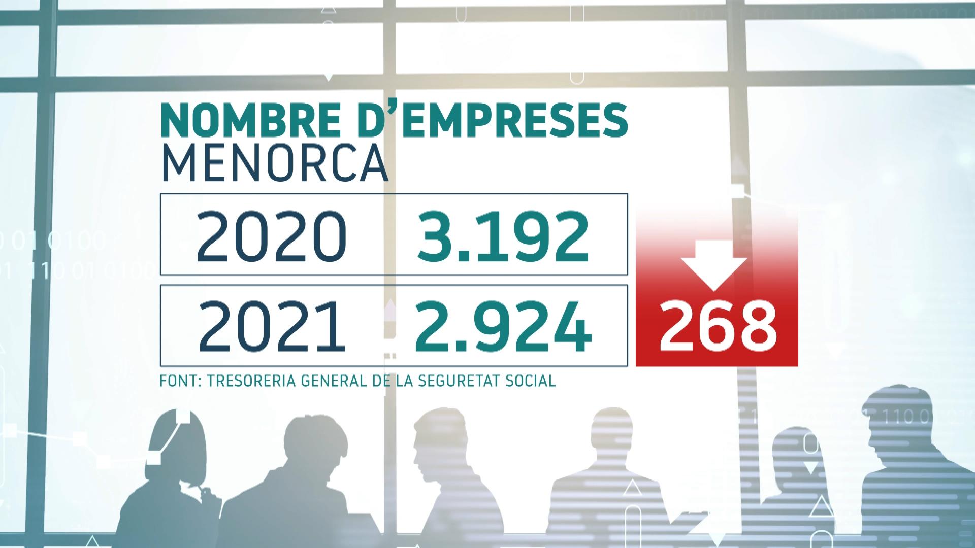 Menorca+perd+270+empreses+en+l%26apos%3Bany+de+la+pand%C3%A8mia+i+per+primera+vegada+hi+ha+menys+de+3.000+negocis+actius