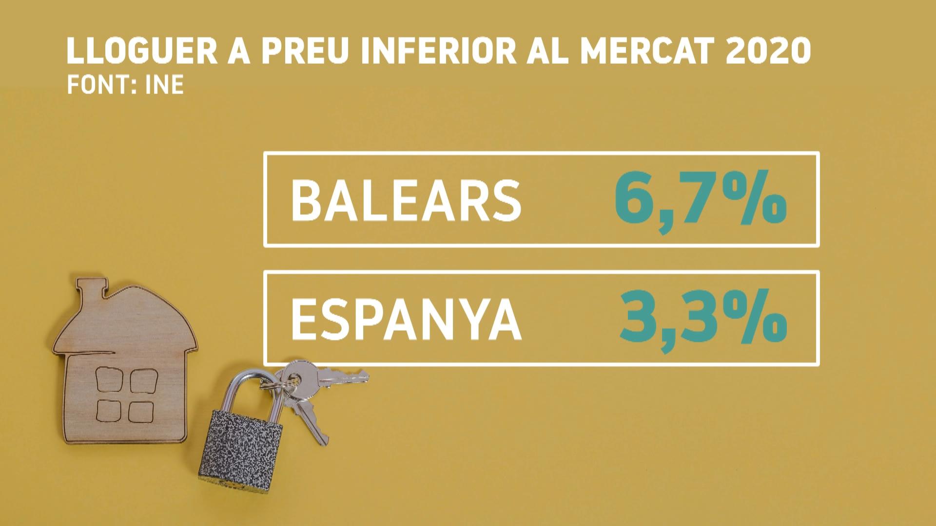 Abaixa+el+preu+del+lloguer+de+pisos+a+Palma
