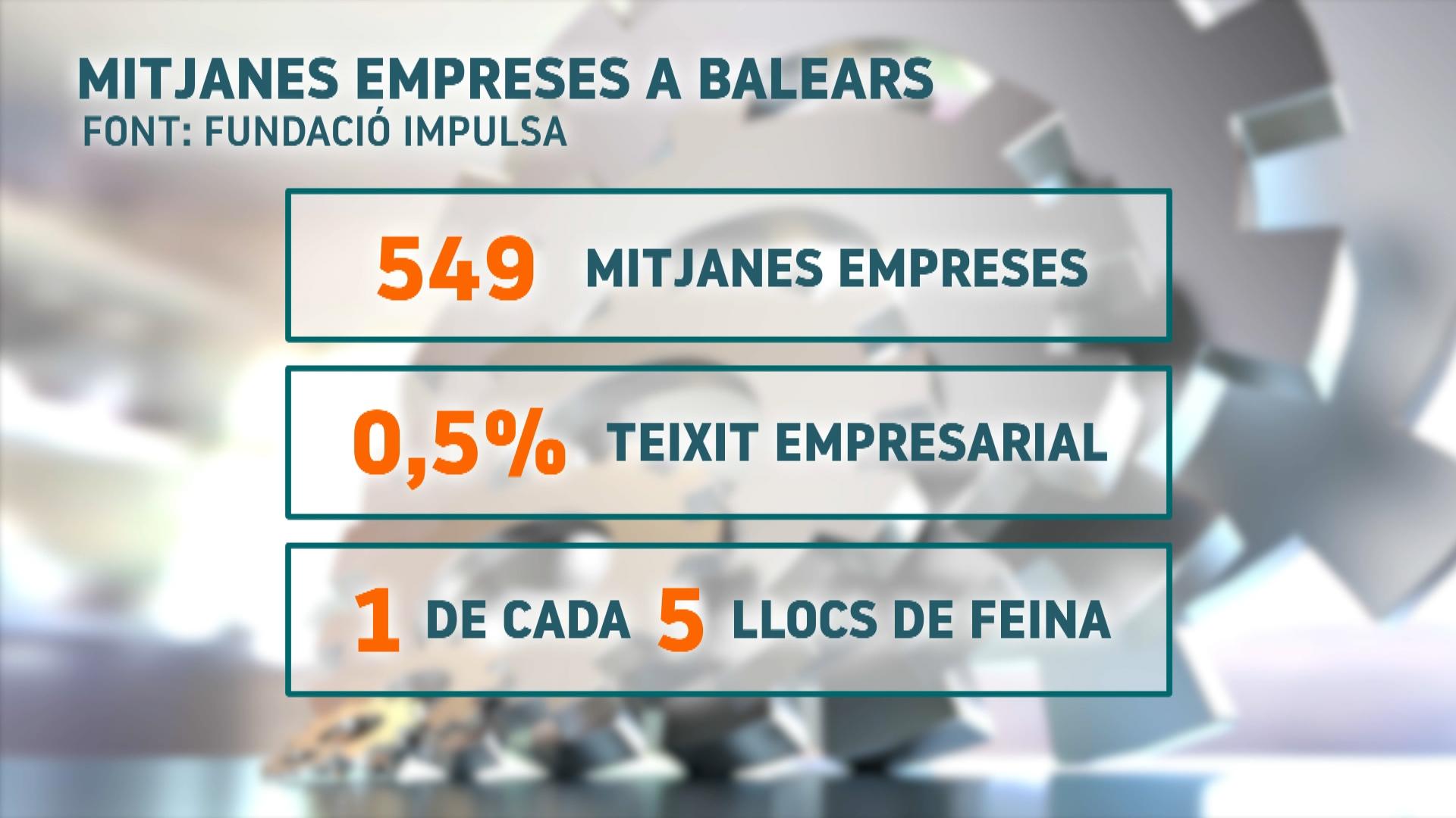 El+teixit+empresarial+de+Balears+soporta+b%C3%A9+la+crisi+econ%C3%B2mica+derivada+de+la+pand%C3%A8mia