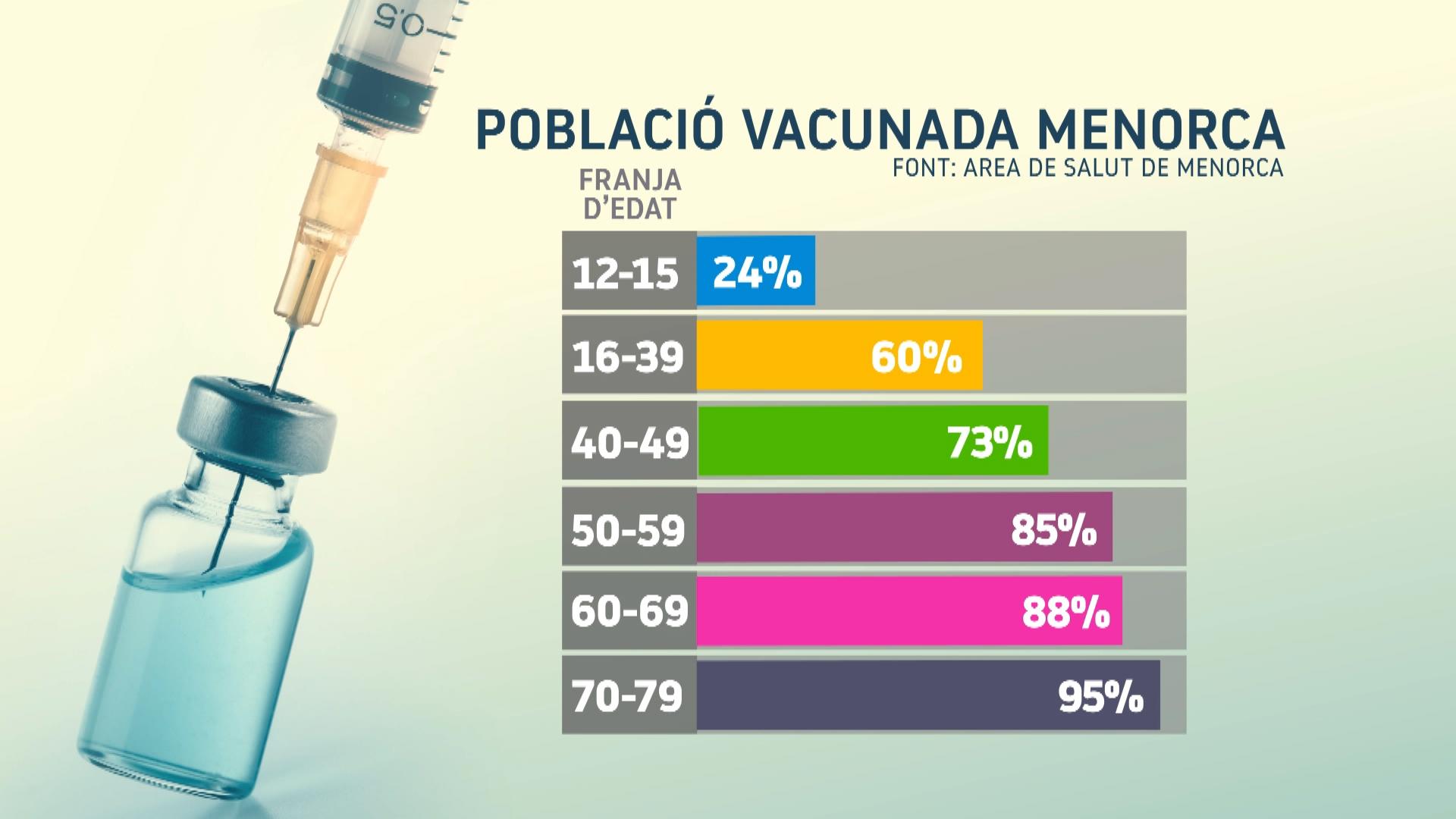 En+4+dies+ja+s%26apos%3Bhan+vacunat+una+quarta+part+dels+joves+menorquins+d%26apos%3Bentre+12+i+15+anys