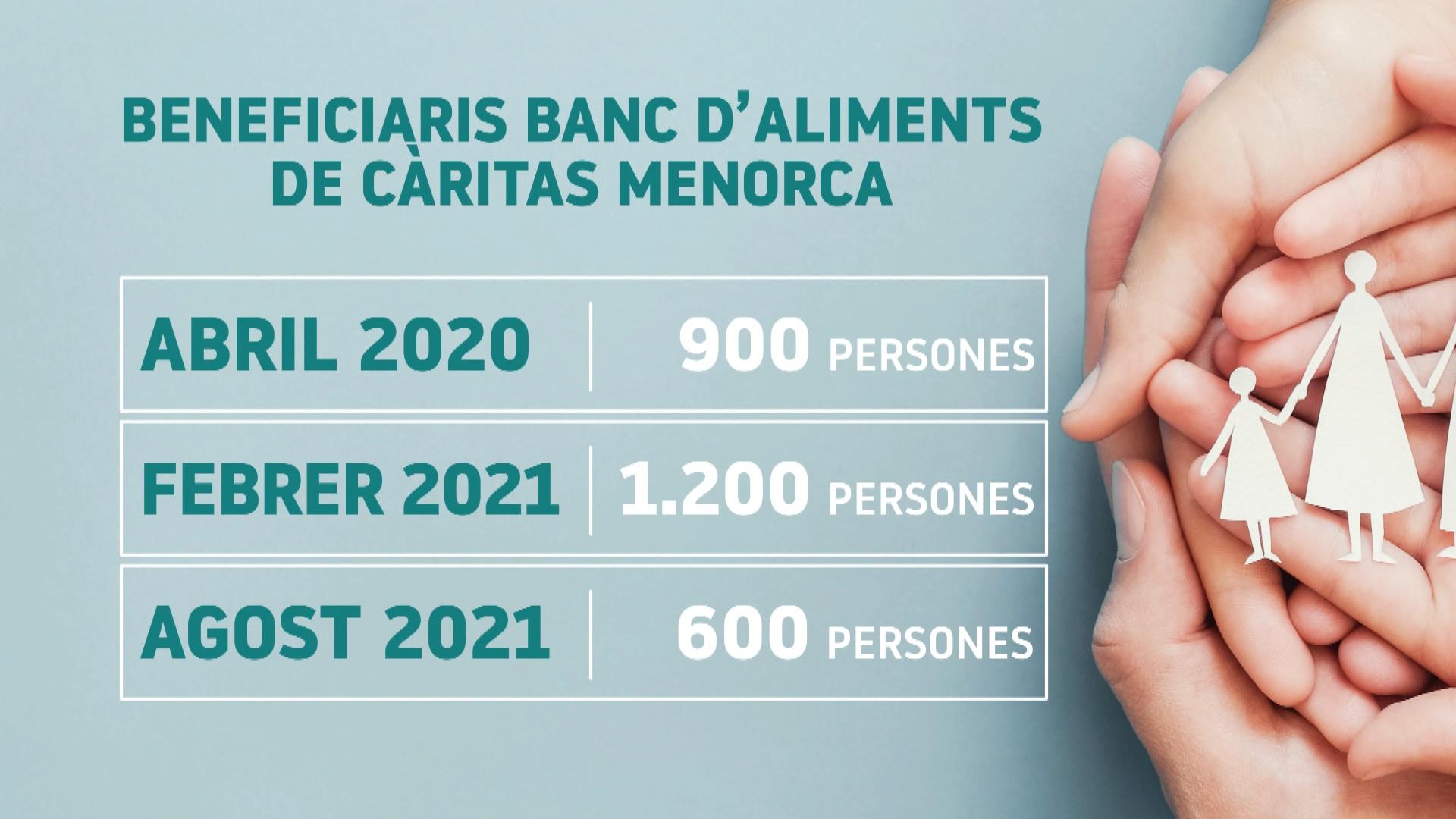 C%C3%A0ritas+at%C3%A9n+600+persones+a+Menorca%2C+un+50%2525+menys+que+fa+6+mesos