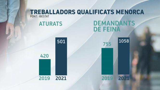 L%26apos%3Batur+entre+els+joves+qualificats+creix+un+17%2525+a+Menorca+respecte+a+l%26apos%3Bany+2019