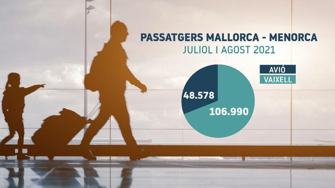 Dues+de+cada+tres+persones+viatjaren+aquest+estiu+entre+Menorca+i+Mallorca+en+vaixell%2C+i+no+en+avi%C3%B3