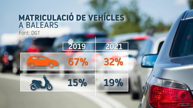 Nom%C3%A9s+un+de+cada+cinc+vehicles+que+es+matriculen+enguany+a+Menorca+s%C3%B3n+cotxes