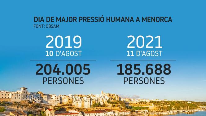La+pressi%C3%B3+humana+sobre+Menorca+ha+disminu%C3%AFt+aquesta+temporada%2C+tot+i+la+sensaci%C3%B3+de+massificaci%C3%B3