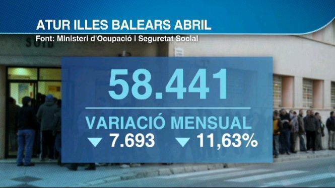 Balears+%C3%A9s+la+comunitat+on+m%C3%A9s+ha+caigut+l%27atur+de+tot+Espanya