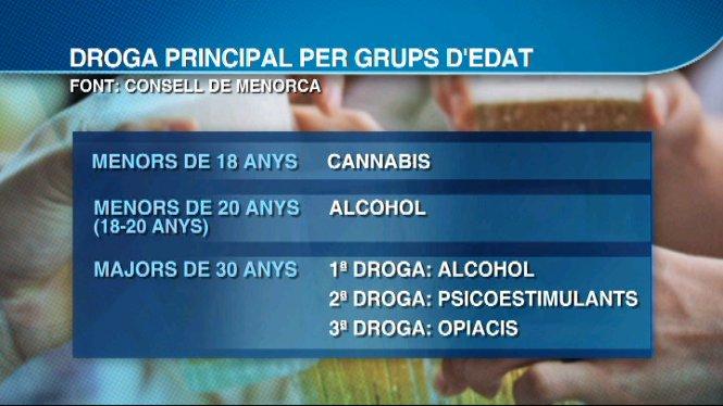 El+Consell+de+Menorca+va+assistir+gaireb%C3%A9+500+persones+per+addicci%C3%B3+a+drogues+l%27any+passat