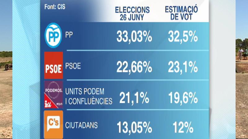 El+PP+perdria+vots+per%C3%B2+guanyaria+les+eleccions+segons+el+CIS