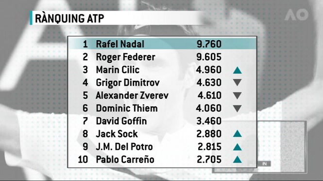 Federer+amena%C3%A7a+el+n%C3%BAmero+1+de+Nadal