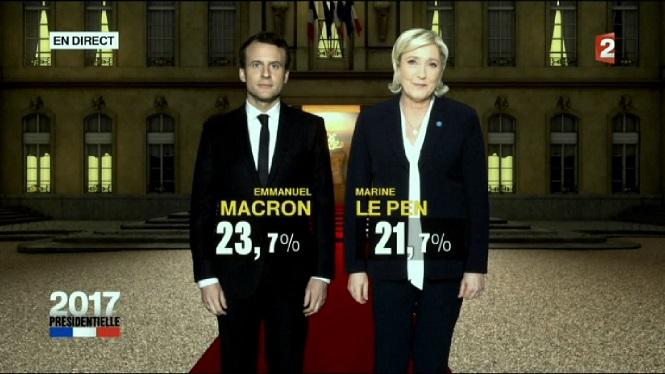 Macron+supera+Le+Pen+amb+2%2C5+punts+en+la+primera+volta+de+les+presidencials+franceses