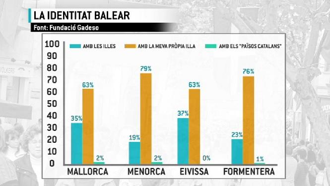 El+79%25+dels+menorquins+se+sent+m%C3%A9s+identificat+amb+l%27illa+que+amb+les+Balears