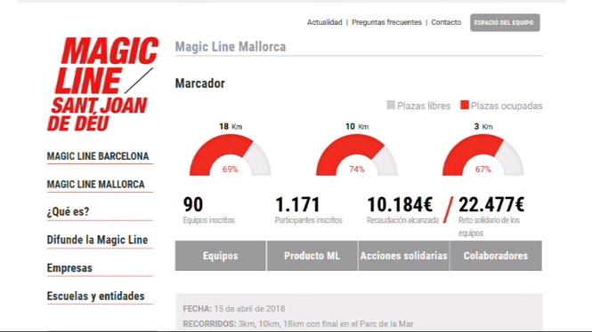 M%C3%A9s+de+1.200+persones+participen+a+la+Magic+Line+solid%C3%A0ria