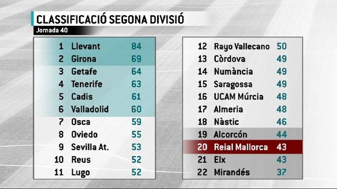 El+Mallorca+necessita+6+punts+i+esperar+resultats