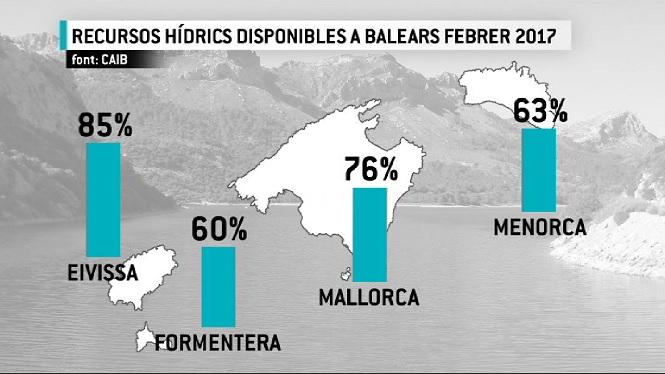 Els+recursos+h%C3%ADdrics+de+les+Balears+estan+al+75%25