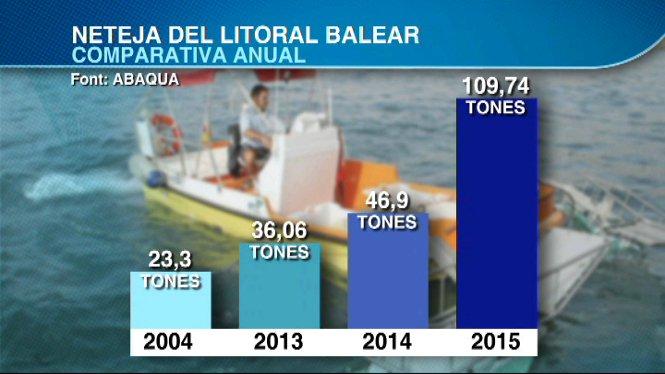 Durant+el+mes+de+juny+s%27han+recollit+17+tones+de+residus+del+litoral+de+les+Illes
