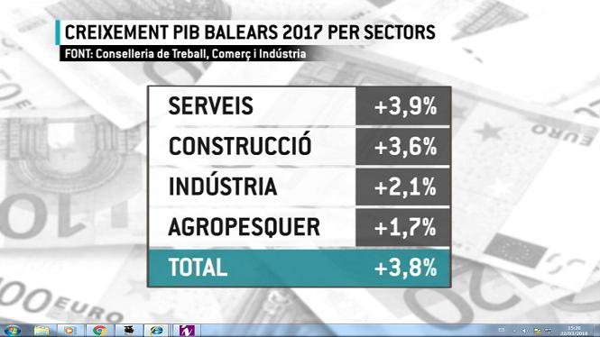 L%27economia+balear+tanca+2017+amb+un+creixement+del+3%2C8%25