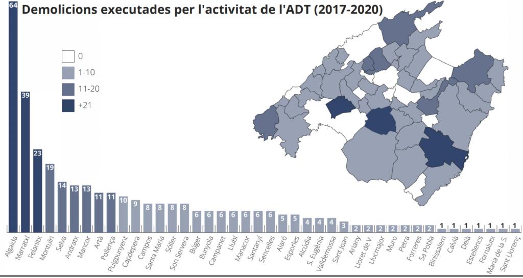 Demolicions executades per l'activitat de l'ADT (2017-2020)