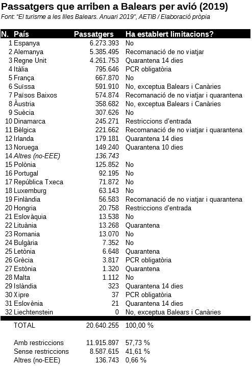 Restriccions en els principals països emissors de turisme de les Balears.